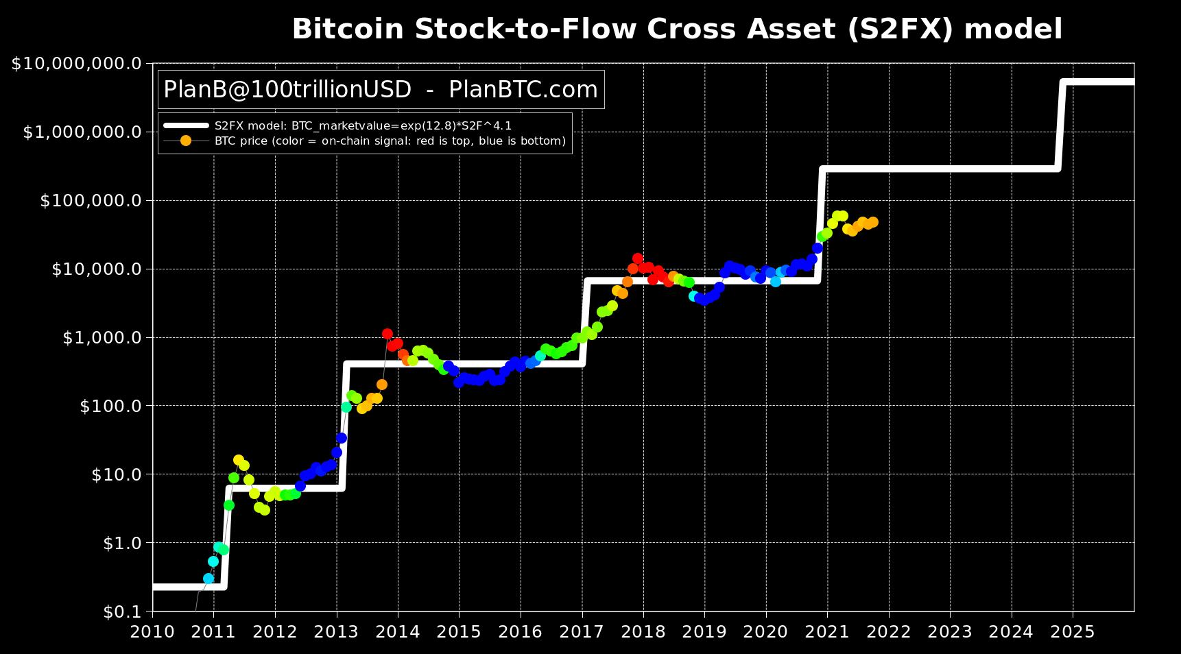 PlanB stock-to-flow Cross Asset s2fx model 5 October 2021